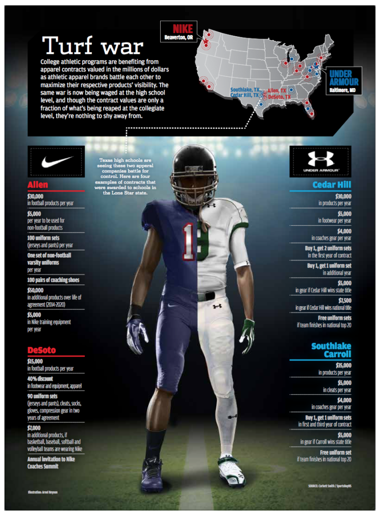 Athletic Business magazine redesign, infographics